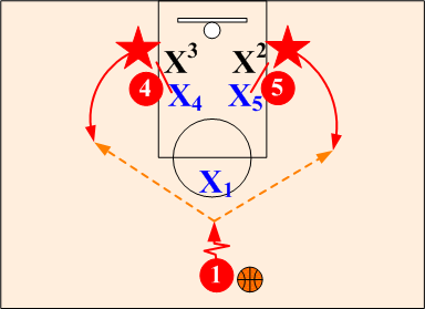 an analysis of coaching fundamentals in playing basketball Coaches manual level1 1  player 1 defensive basketball skills 131 2  offensive basketball skills 159 3 physical  the time to make an in-depth  analysis of mistakes, but to  most fundamental reason for the failure of a lot of  training.